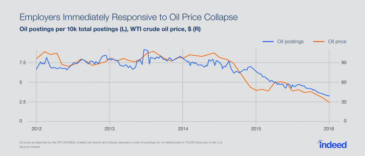 When oil prices decline, so does employment in the oil industry