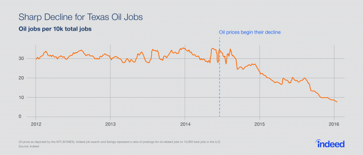 There has been a sharp decline in Texas oil jobs