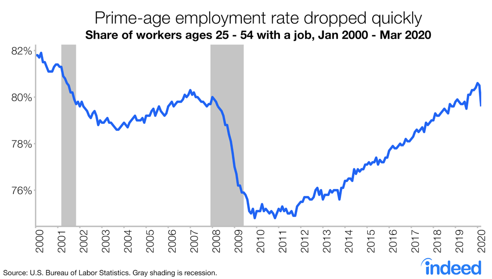 A line graph showing the prime-age employment rate on the decline.