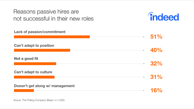 Graph listing five reasons why passive hires are not successful in their new roles, cited by surveyed talent professionals.