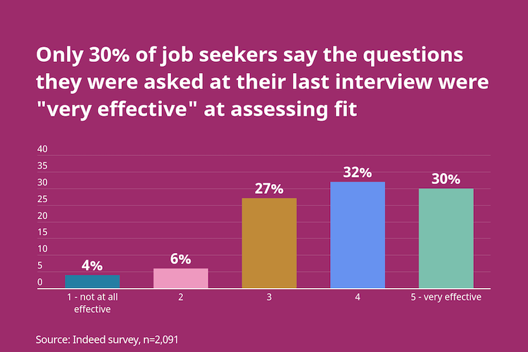 """Only 30% of job seekers say the questions they were asked during their last interview were """"very effective"""" at assessing fit"""