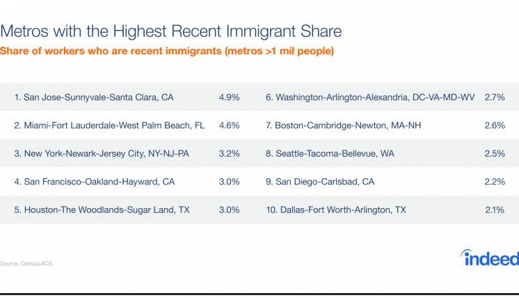 A list of the metros with the highest recent immigrant share.
