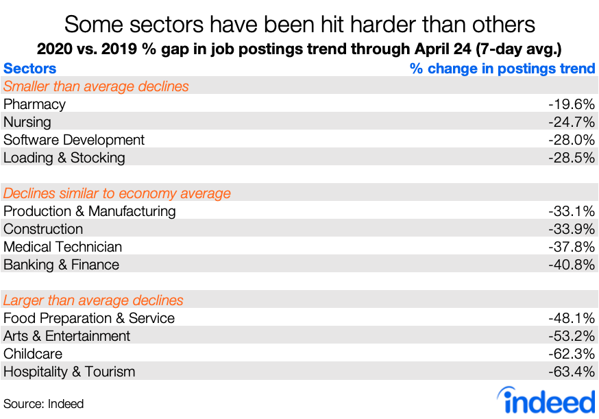 A table showing which sectors have experienced a greater decrease in job postings due to COVID-19.