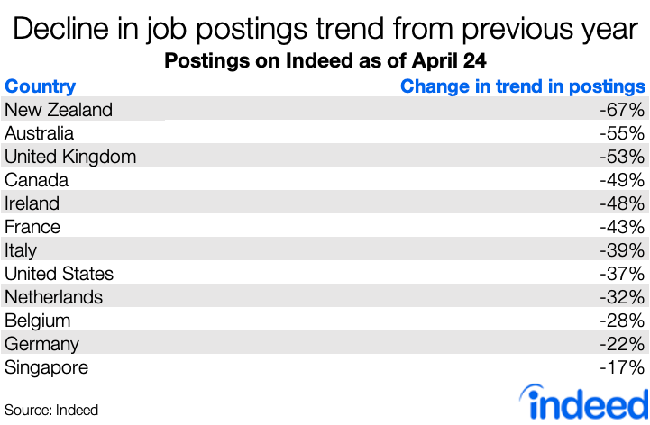 A table showing the decline in job postings by country as a result of COVID-19.
