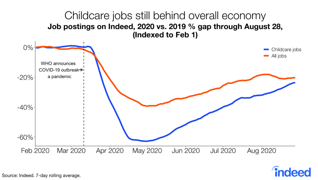 Childcare Jobs Parenting During Covid 19 And What It All Means For Employers