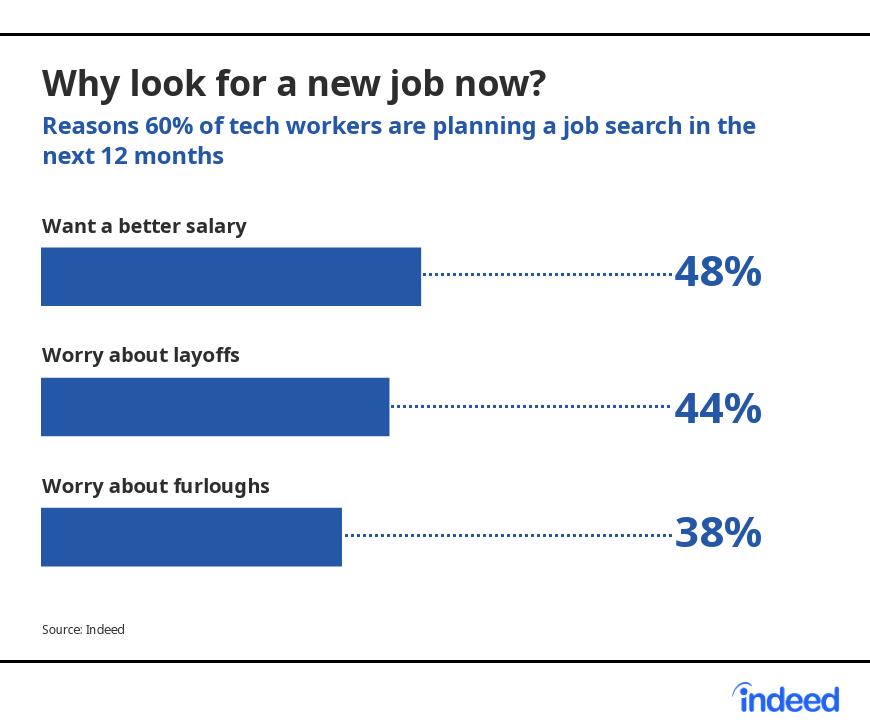 Reasons 60% of tech workers are planning a job search in the next 12 months.