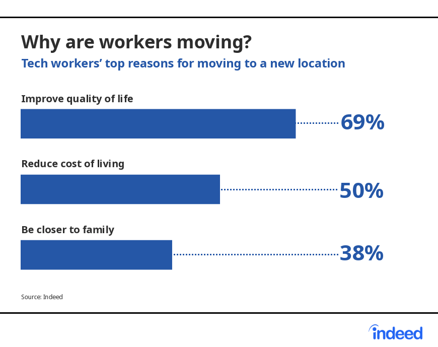 The top reasons tech workers are moving to a new location.