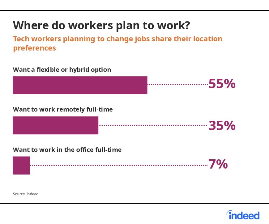 Tech workers planning to change jobs share their location preferences.