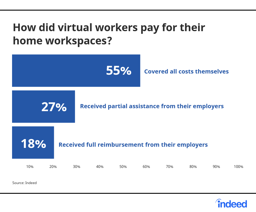 How virtual workers paid for their home workspaces.