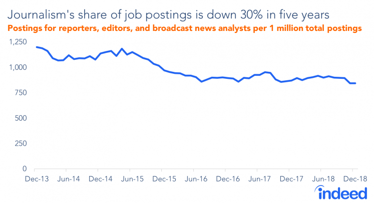 A line graph showing the postings for reporters, editors and broadcast news analysts in the last 5 years.