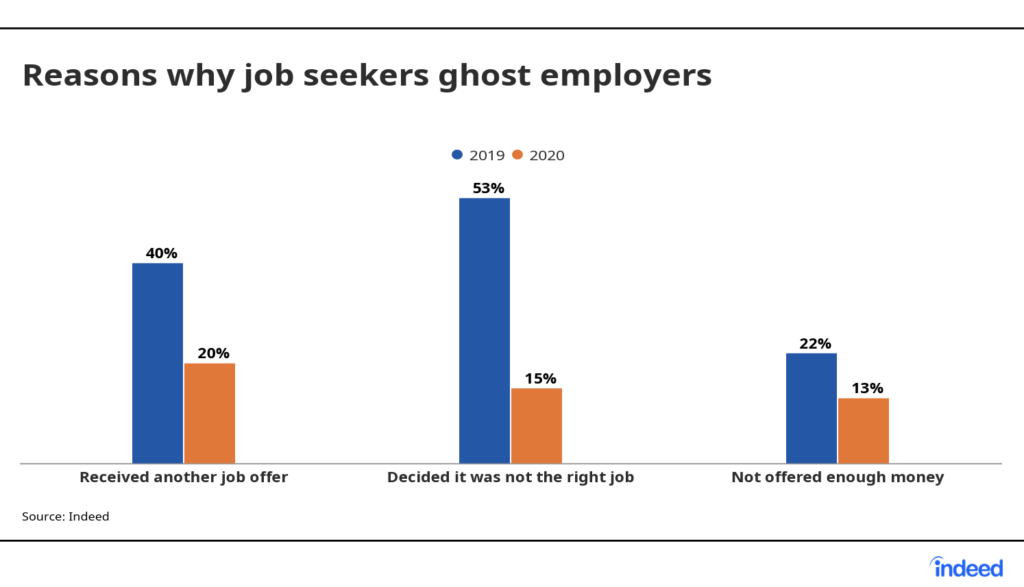 Graph showing the reasons why job seekers ghosted employers in 2019 and 2020.  Source: Indeed