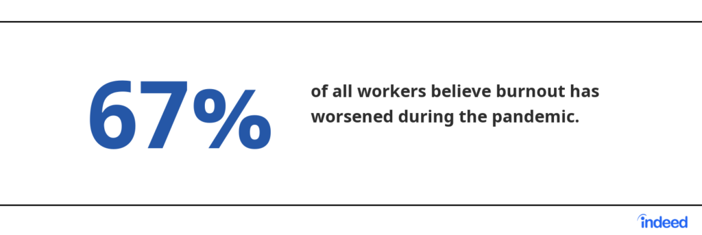 67% of all workers believe burnout has worsened during the pandemic.  Source: Indeed