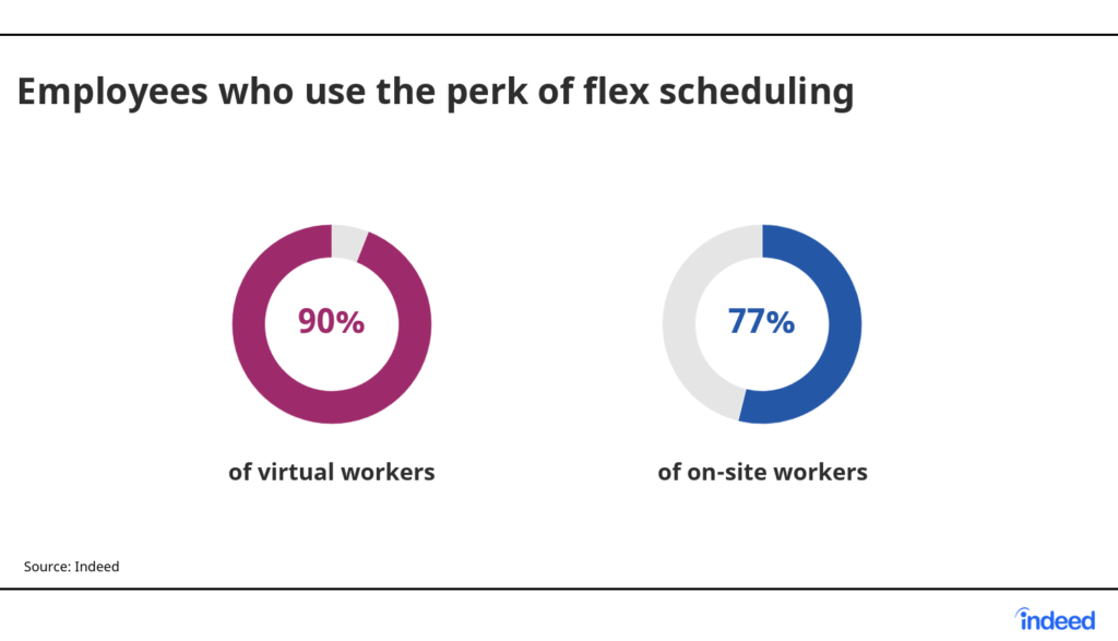 Chart: 90% of virtual workers use the perk of flex scheduling compared to 77% of on-site workers.  Source: Indeed