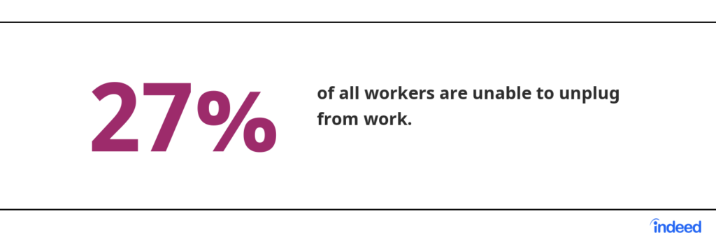 27% of all workers are unable to unplug from work.  Source: Indeed