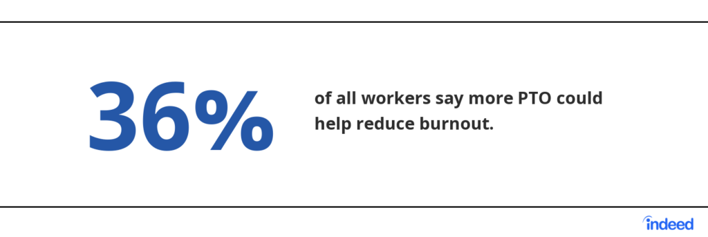 36% of all workers say more PTO could help reduce burnout.  Source: Indeed