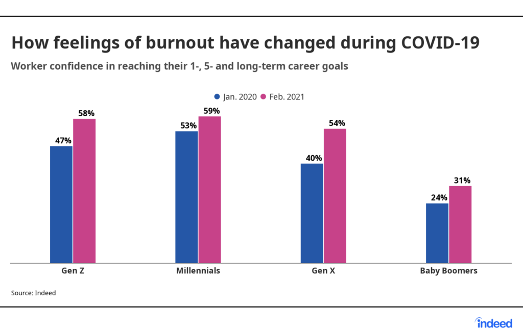Graph: How feelings of burnout have changed during COVID-19 according to Gen Z, Millennials, Gen X and Baby Boomers.  Source: Indeed