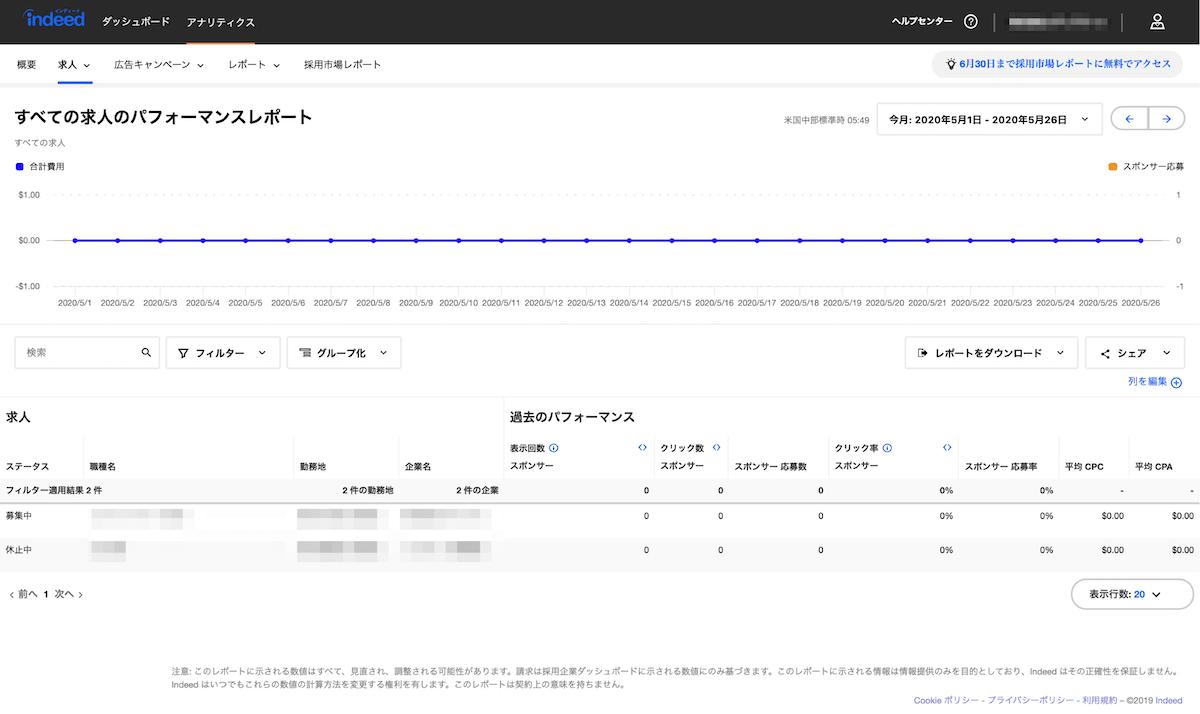 求人検索エンジン「Indeed」アナリティクスのすべての求人のパフォーマンスレポート画面