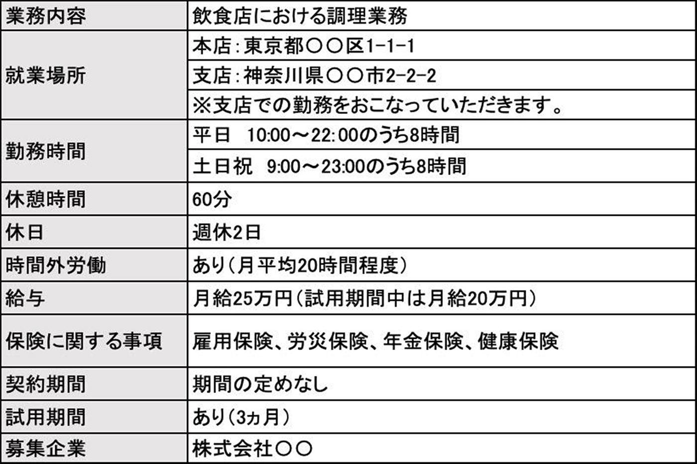 業務内容 飲食店における調理業務 就業場所 本店:東京都○○区1-1-1 支店:神奈川県○○市2-2-2 ※支店での勤務をおこなっていただきます。 勤務時間 平日 10:00~22:00のうち8時間 土日祝 9:00~23:00のうち8時間 休憩時間 60分 休日 週休2日 時間外労働 あり(月平均20時間程度) 給与 月給25万円(試用期間中は月給20万円) 保険に関する事項 雇用保険、労災保険、年金保険、健康保険 契約期間 期間の定めなし 試用期間 あり(3ヵ月) 募集企業 株式会社○○