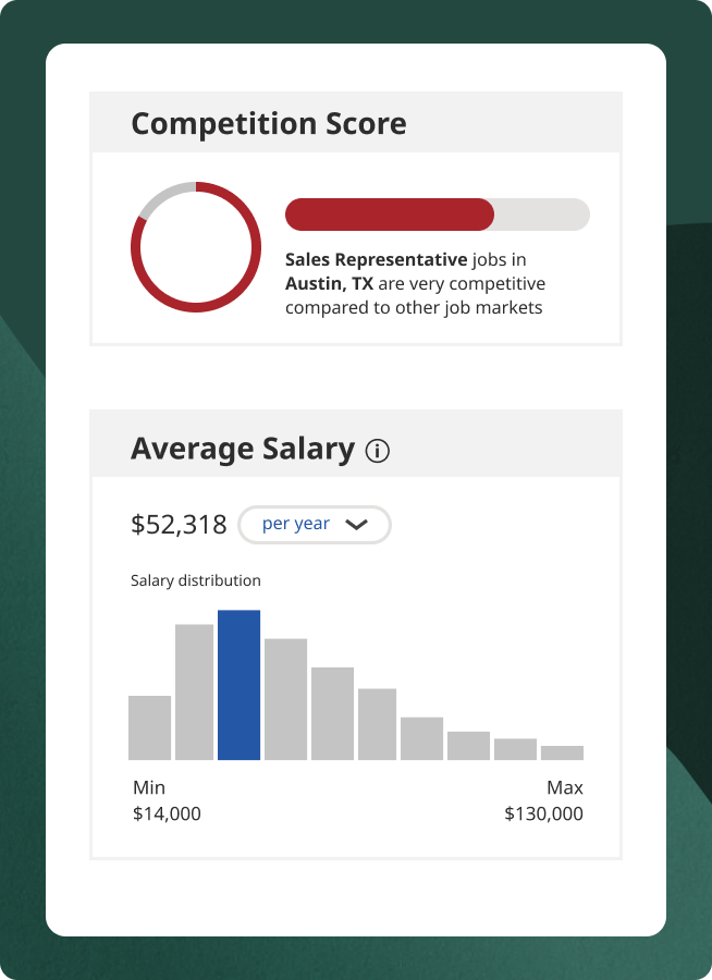 Hiring insights bar graph of average salary for a selected job title