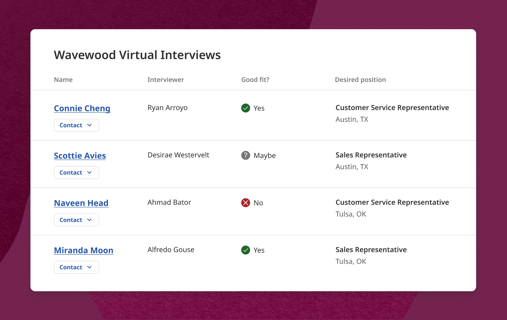 Screenshot of the interview lobby on the hiring platform. The employer can review candidates names, who interviewed them, the job role interviewed for, and whether the candidate is a good fit for the job role.